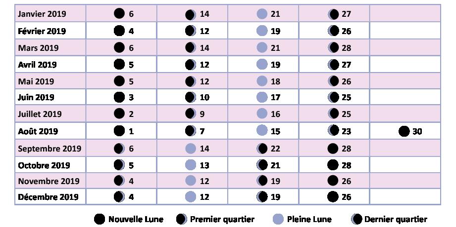 Tableau mensuel de l'évolution de la lune avec les dates des quartiers, pleine et nouvelle lune